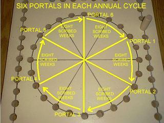 6 portal divisions in each annual cycle